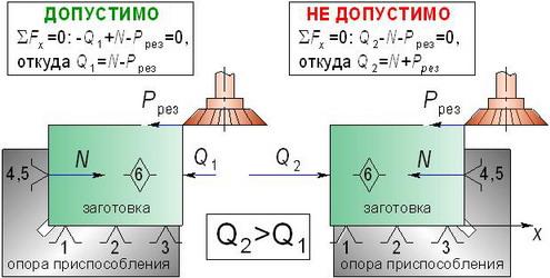 Рис. 6.3 Схема увеличения силы
