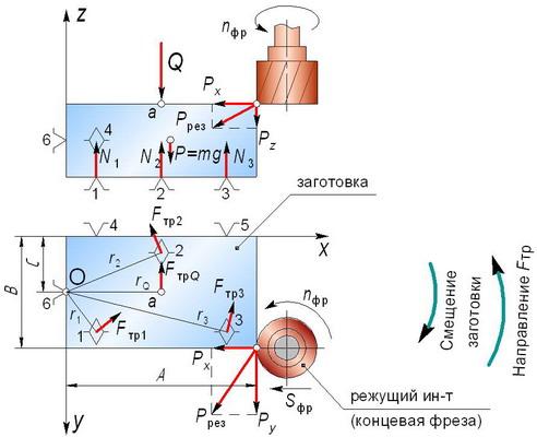 Рис. 6.7 Схема расчёта силы